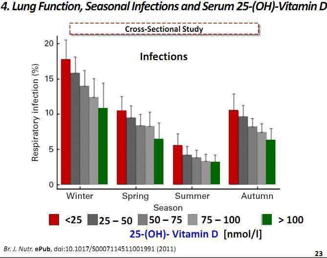 Infections vs vitamin D - Glossmann 2011.jpg